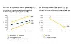 Five year data - rise in actions and decline in gender pay gap
