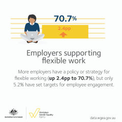 2018 Data Launch - flexible work