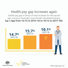 2018 Data Launch - health gender pay gap