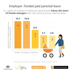 Gender Equity Insights 2019 infographic - paid parental leave