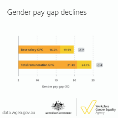 Five year data - gender pay gap